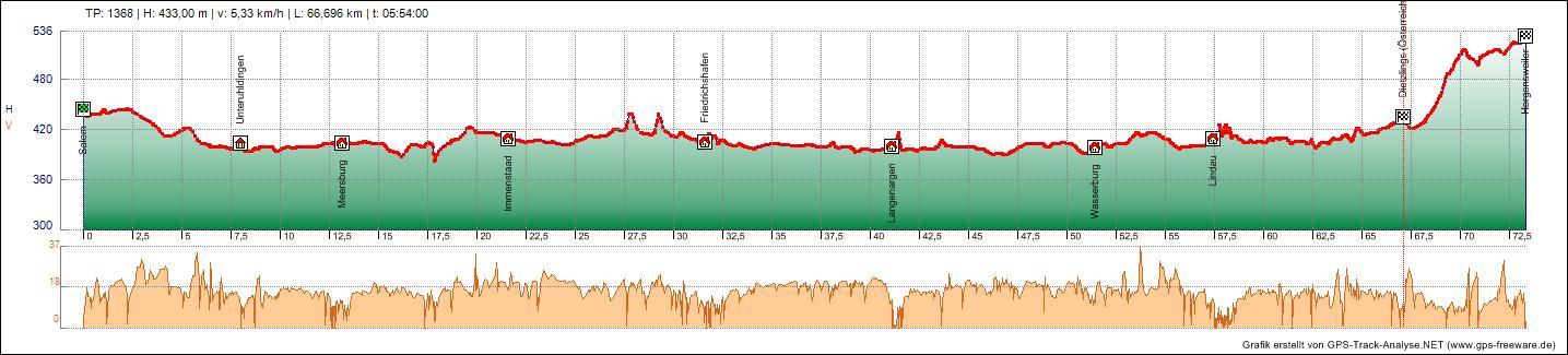 Bodensee Konigssee Radweg Tag 1 11
