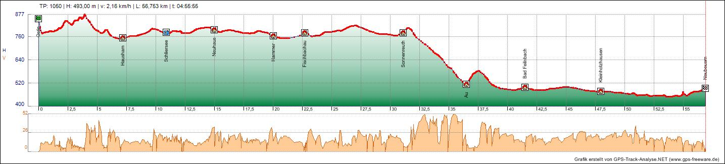 Bodensee Konigssee Radweg Tag 8 11