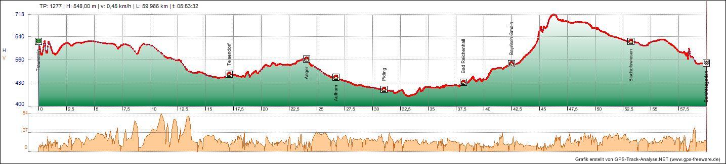 Bodensee Konigssee Radweg Tag 10 11